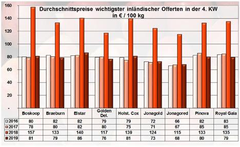grafik BLE-Marktbericht KW 04 / 19