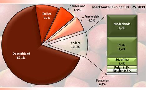 BLE-Marktbericht KW 38 / 19 GRafik