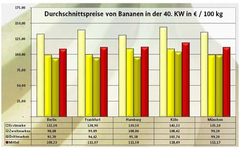 BLE-Marktbericht KW 40 Bananen Grafik