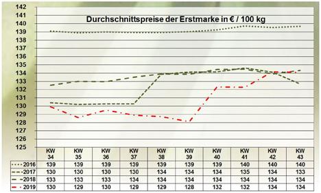 GRafik  BLE-Marktbericht KW 43 / 19 bananen