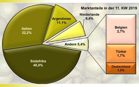 Grafik BLE-Marktbericht KW 11 / 19