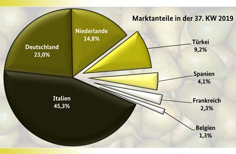 GRafik BLE-Marktbericht KW 37 / 19