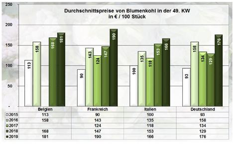Grafik BLE-Marktbericht KW 49/ 19