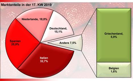 BLE-Marktbericht Erdbeeren KW 17