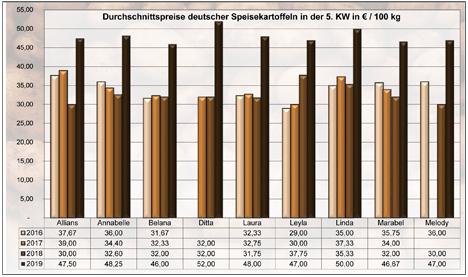 Grafik BLE-Kartoffelmarktbericht KW 05 / 19