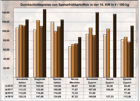 Grafik BLE-Kartoffelmarktbericht KW 16 / 19