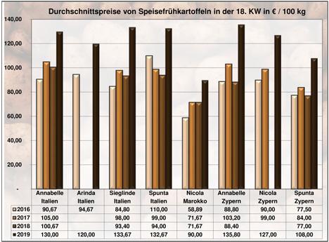 GRafik BLE-Kartoffelmarktbericht KW 18 / 19