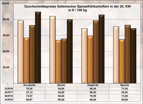 Grafik BLE-Kartoffelmarktbericht KW 25 / 19