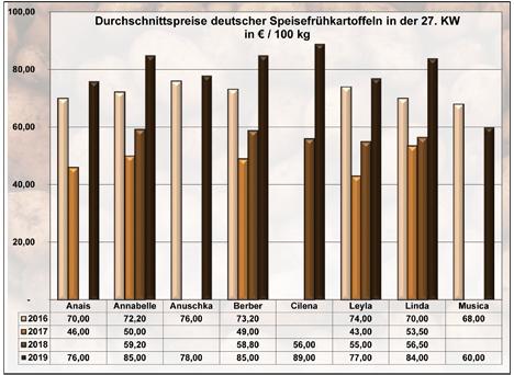Grafik BLE-Kartoffelmarktbericht KW 27 2019