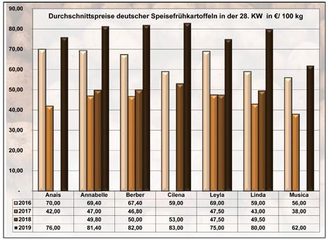 Grafik BLE-Kartoffelmarktbericht KW 28 / 19