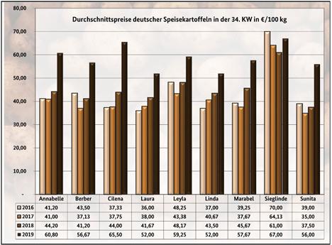 Grafik BLE-Kartoffelmarktbericht KW 34 / 19