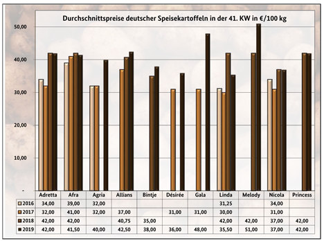 BLE-Kartoffelmarktbericht KW 41 / 19 Grafiik