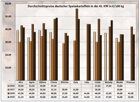 BLE-Kartoffelmarktbericht KW 45 / 19