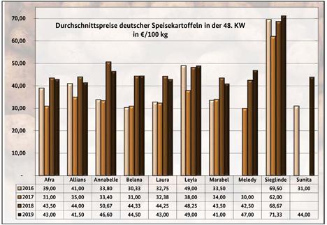 Grafik BLE-Kartoffelmarktbericht KW 48 / 19