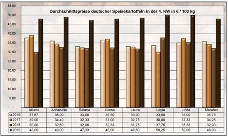 Grafik BLE-Kartoffelmarktbericht KW 04 / 19