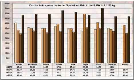 Grafik BLE-Kartoffelmarktbericht KW 08 / 19