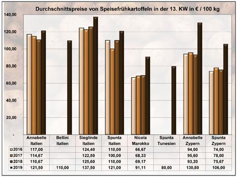BLE-Kartoffelmarktbericht KW 13 / 19 Grafik