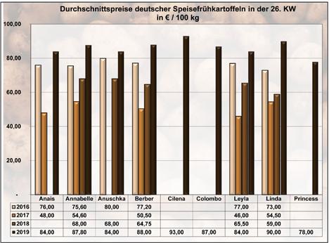 Grafik BLE-Kartoffelmarktbericht KW 26 / 19