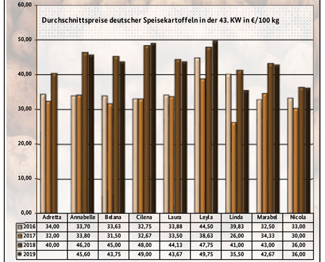Grafik BLE-Kartoffelmarktbericht KW 43 / 19