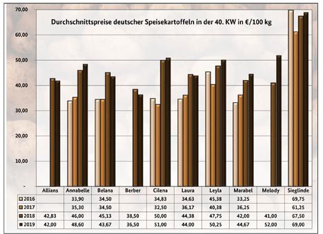 Grafik BLE-MKartoffelmarktbericht KW 40