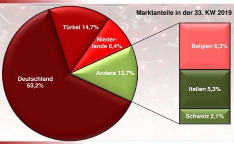 BLE-Marktbericht KW 33