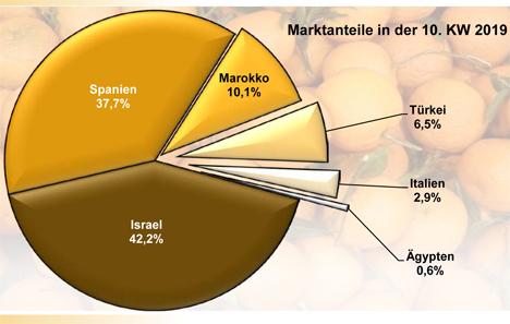 Grafik BLE-Marktbericht KW 10 / 19 Mandarinen