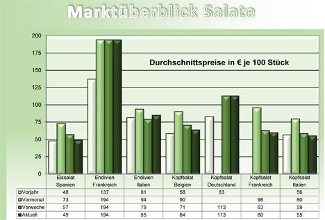 Grafik BLE-Marktbericht KW 12 Kopfsalat
