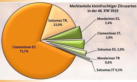Grafik BLE-Marktbericht KW 46 / 19
