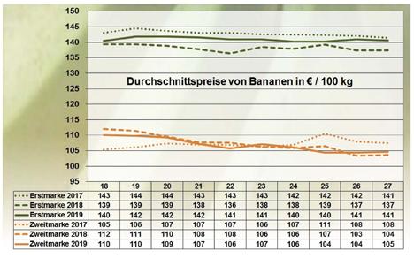 Grafik BLE-Marktbericht KW 27 / 19