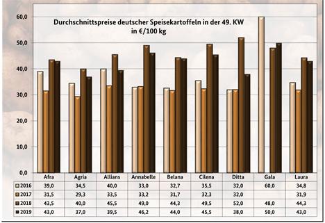 Grafik BLE-Kartoffelmarktbericht KW 49 / 19