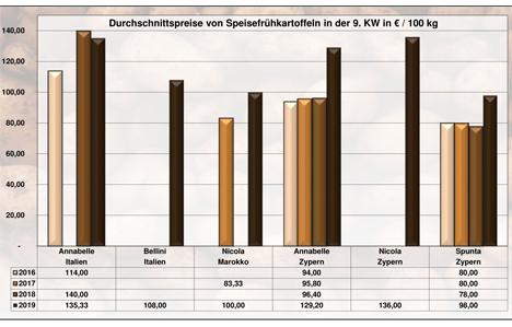 Grafik BLE-Kartoffelmarktbericht KW 09 / 19