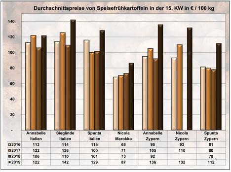 GRafik BLE-Kartoffelmarktbericht KW 15 / 19