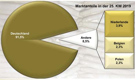 GRafik BLE-Marktbericht KW 24 / 19