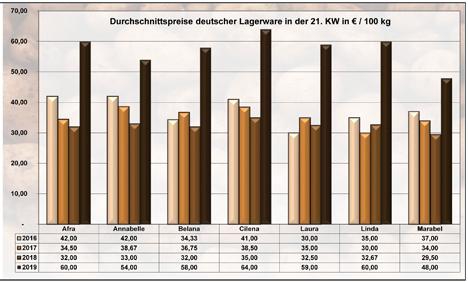 grafik BLE-Kartoffelmarktbericht KW 21 / 19