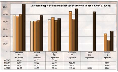 Grafik BLE-Marktbericht KW 03 / 19:
