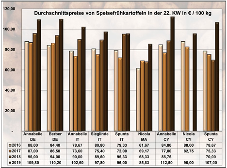 GRafik BLE-Kartoffelmarktbericht KW 22 / 19