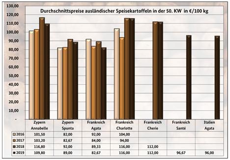 GRafik BLE-Kartoffelmarktbericht KW 50