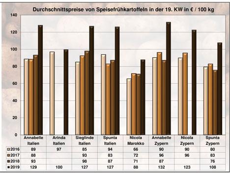 BLE-Kartoffelmarktbericht KW 19 / 19 grafik
