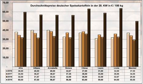 BLE-Kartoffelmarktbericht KW 20 / 19 Grafik