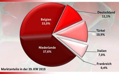 BLE-Marktbericht KW 39 Rispentomaten Grafik