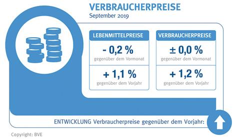 Grafik Verbraucherpreise - Quelle: BVE