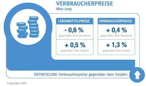 Quelle: BVE-Konjunkturreport Ernährungsindustrie 04-19