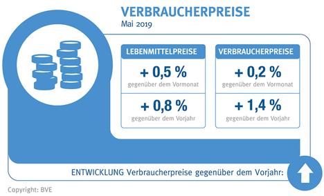 Grafik © BVE-Lebensmittelbarometer 06-2019