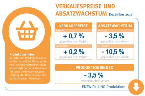 Konjunkturbarometer Foto © BVE