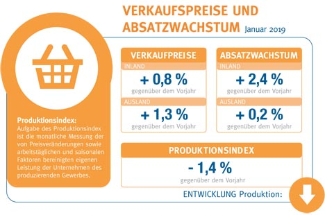 Konjunkturbarometer Quelle: BVE online
