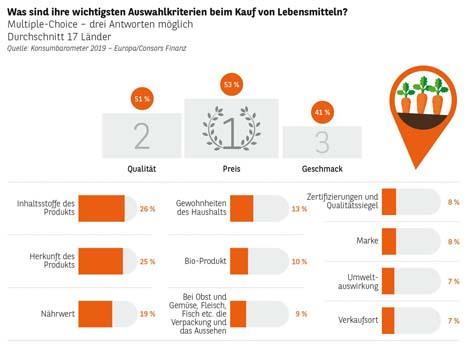 """Konsumbarometer 2019. Quellenangabe: """"obs/Consors Finanz"""""""