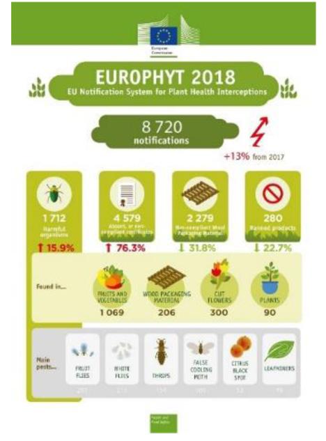 Europäische Kommission hat ihren Europhyt-Jahresbericht 2018