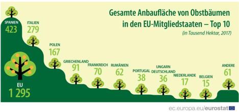 Grafik © Eurostat