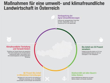 """Fünf Forderungen. Bild © Greenpeace/Initiative """"Klimafreundliche Landwirtschaft"""""""