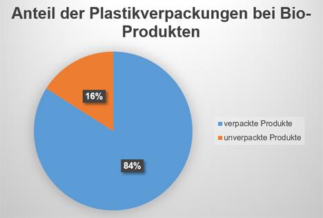 Grafik © Konsumentenschutz